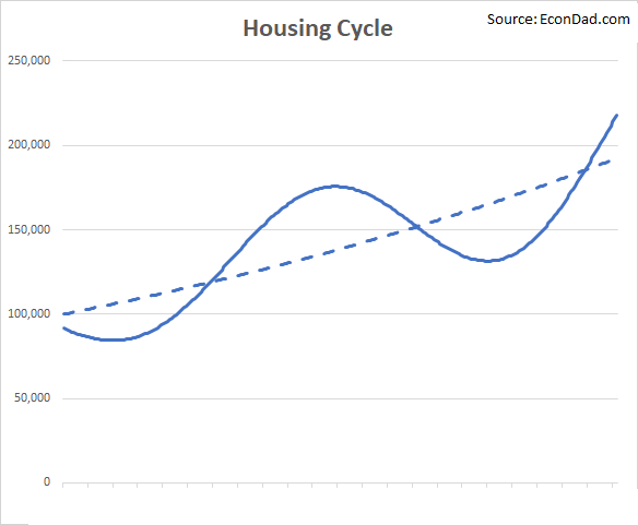 Investment Outlook: US Housing Market Update
