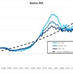 Bull Market in Housing