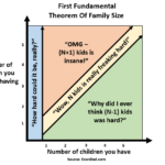 The First Fundamental Theorem of Family Size